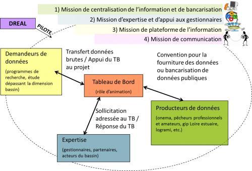 Missions des Tableaux de bord Migrateurs