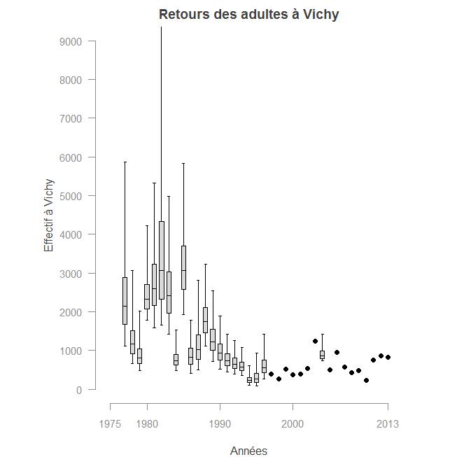 Source : Legrand et Prévost, 2015