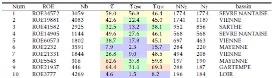 Mortalité dans les ouvrages de la Loire pour l'anguille. Légende : Num= Classement des ouvrages par importance d'impact, ROE= code d'identification des ouvrages dans le ROE, Nb= nombre d'individus dévalants produits en amont de l'ouvrage, T = mortalité (en %) sur l'ensemble de la période de migration, TQ10 = mortalité (en %) en conditions défavorables (débit classé à 10%), TQ90 = mortalité (en %) en conditions favorables (débit classé à 90%), NNǂ= mortalité potentielle, Nƚ =mortalité réelle (voir formule2.18), bassin= bassin hydrographique (Source : Briand et al., 2015)