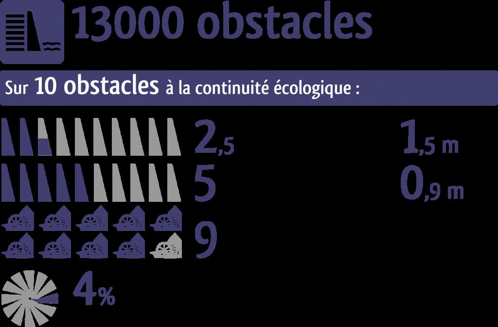 infographie obstacles à la continuité écologique