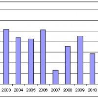 Indice abondance tacons moyen bassin Allier 2000-2013